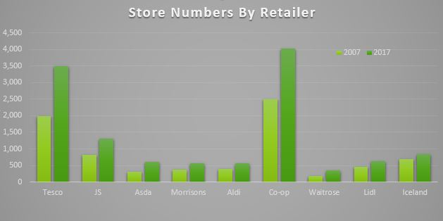 Store Numbers 07-17